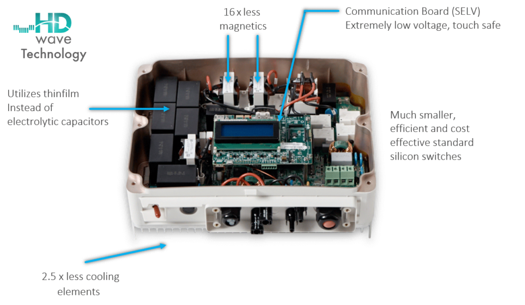 HD wave components